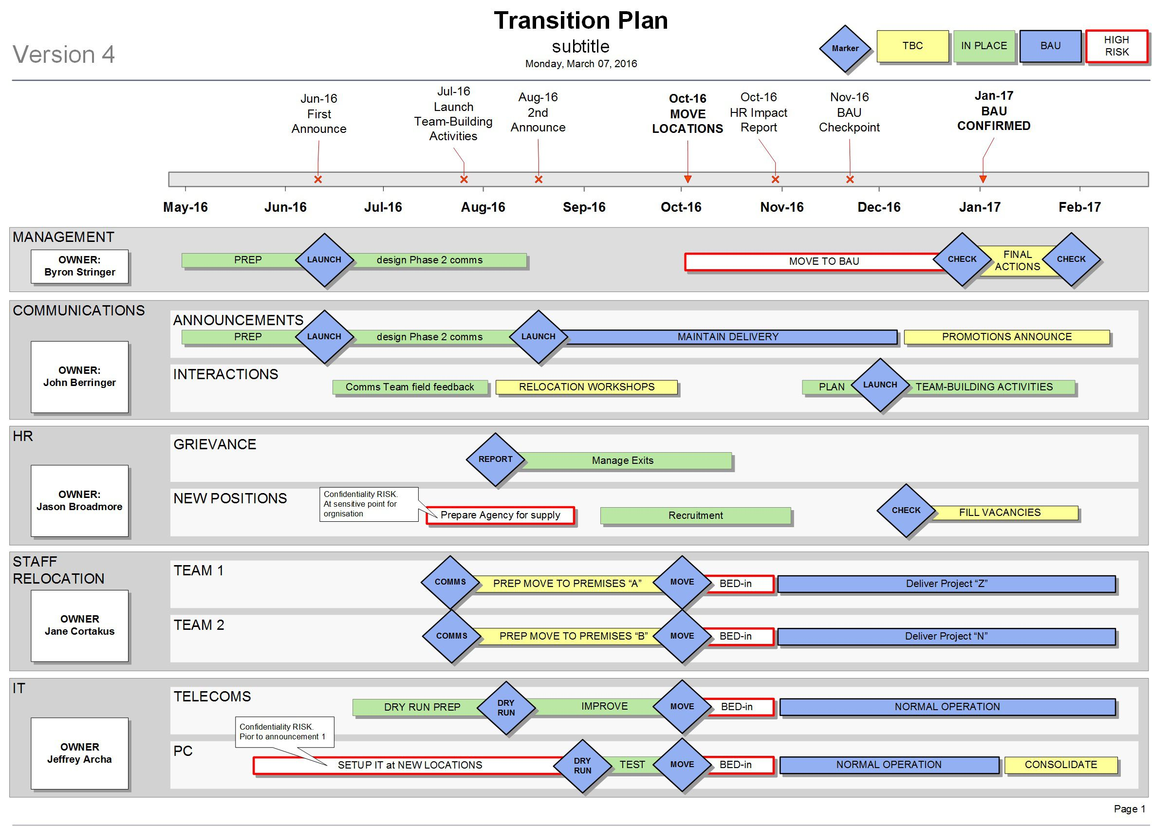 000 Amazing Project Transition Plan Template High Def  Excel Download Software SampleFull