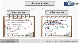000 Archaicawful Statement Of Cash Flow Template Ifr Picture  Excel320