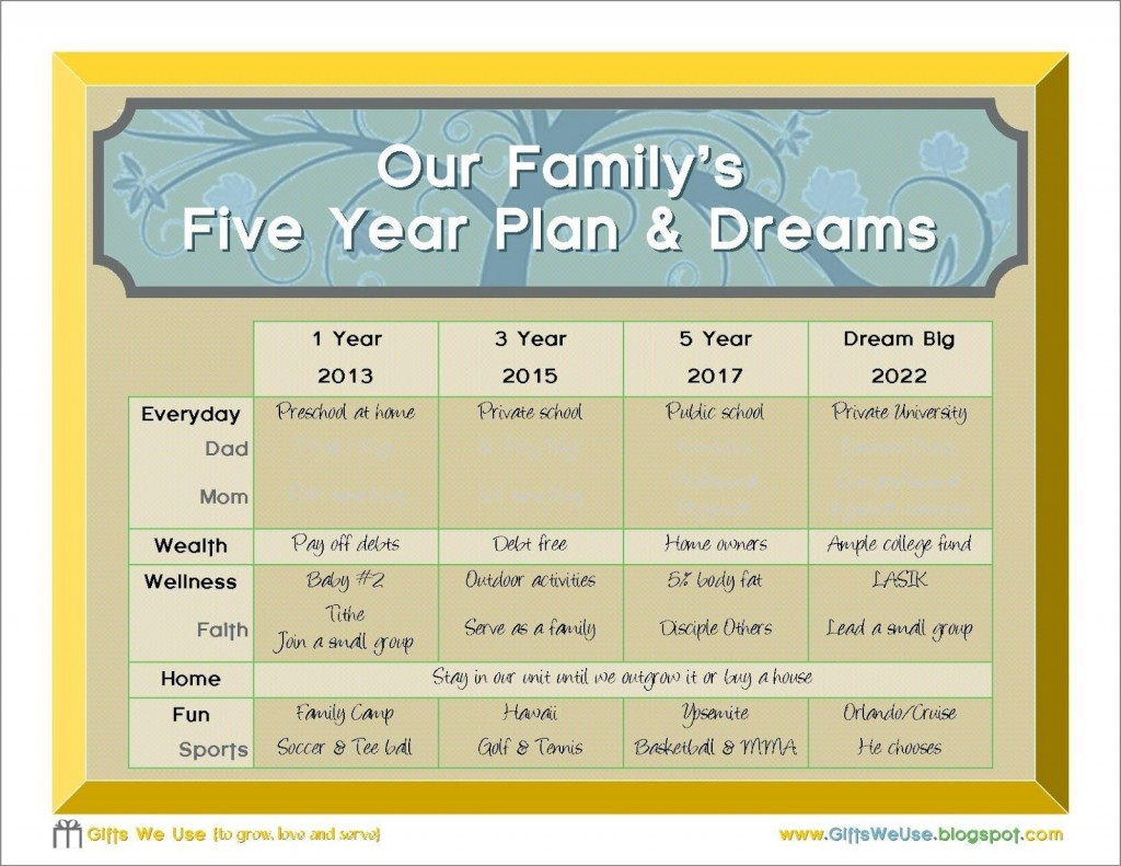 000 Awesome 5 Year Plan Template Example  Pdf Busines For CoupleLarge