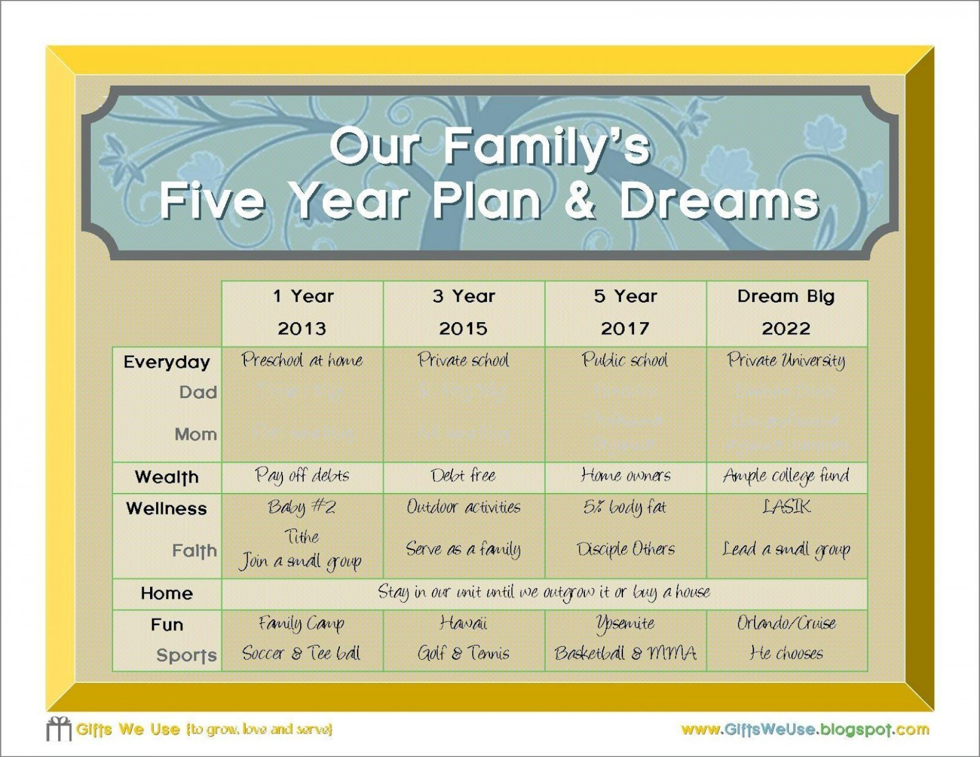 000 Awesome 5 Year Plan Template Example  Pdf Busines For Couple1920