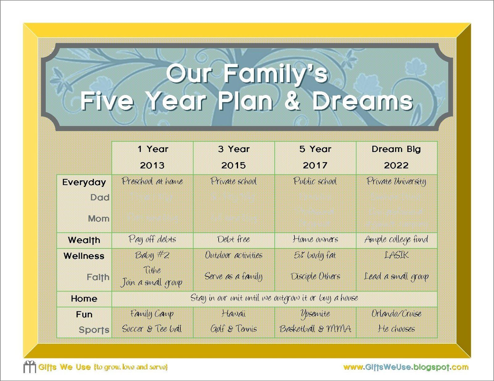 000 Awesome 5 Year Plan Template Example  Pdf Busines For CoupleFull
