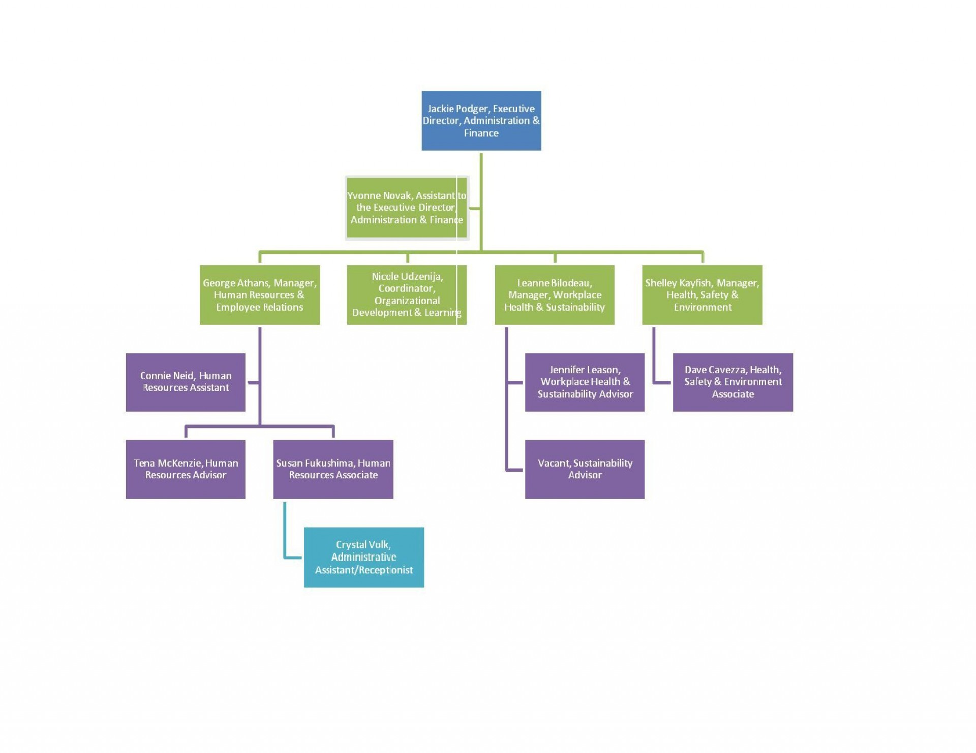 000 Beautiful Organization Chart Template Word 2013 Highest Clarity  Organizational Free Microsoft1920