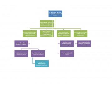 000 Beautiful Organization Chart Template Word 2013 Highest Clarity  Organizational Free Microsoft360