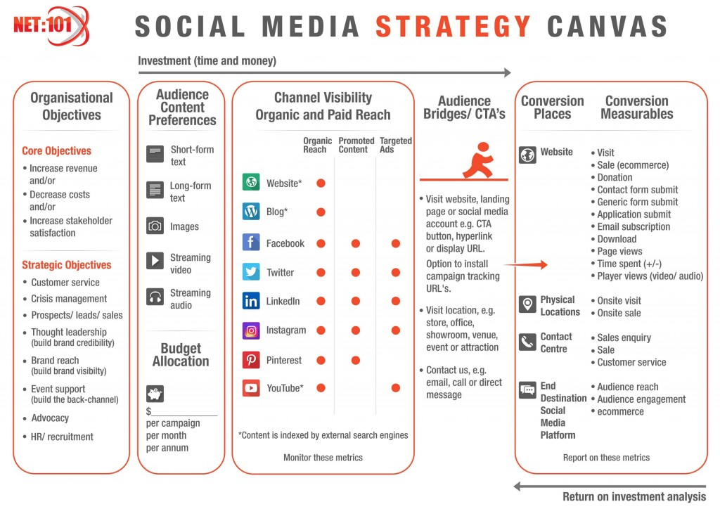 000 Dreaded Social Media Strategy Template Pdf Highest Quality  Sample ContentLarge