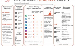000 Dreaded Social Media Strategy Template Pdf Highest Quality  Sample Content