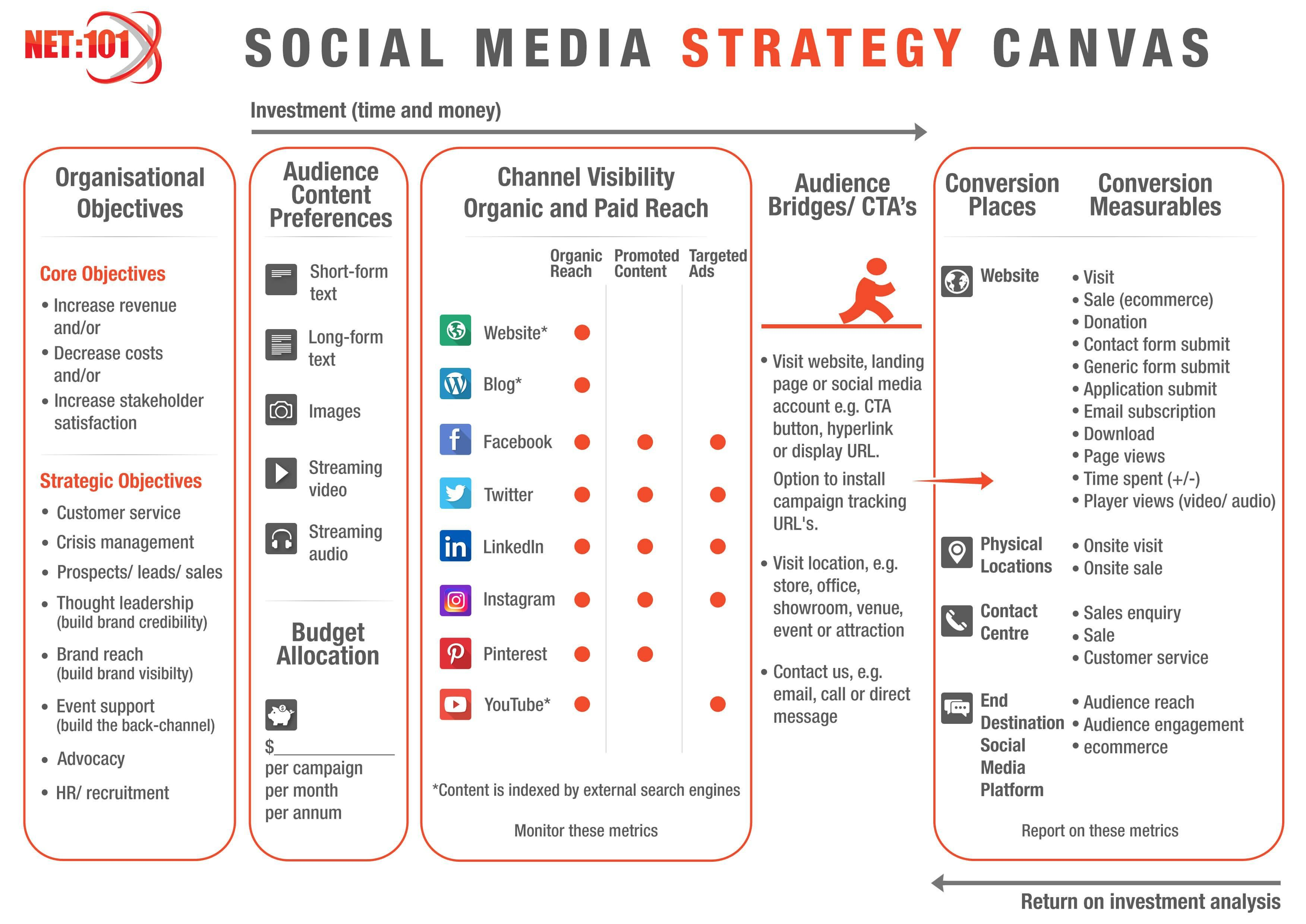 000 Dreaded Social Media Strategy Template Pdf Highest Quality  Sample ContentFull