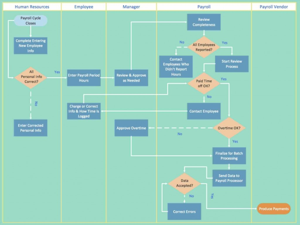 000 Frightening Excel Flow Chart Template Highest Quality  Templates Basic Flowchart Microsoft Free 2010Large