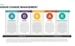 000 Impressive Change Management Plan Template Highest Clarity  Templates