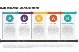 000 Impressive Change Management Plan Template Highest Clarity
