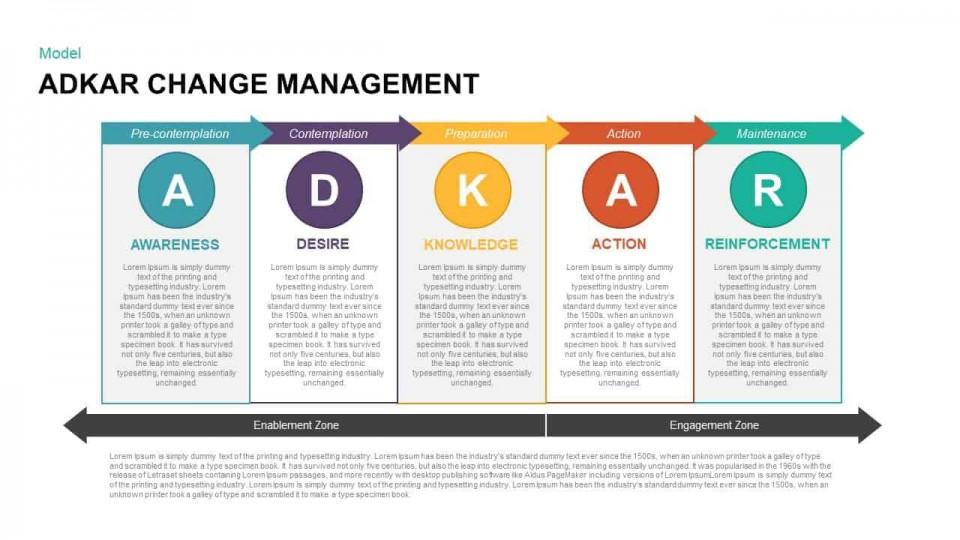 000 Impressive Change Management Plan Template Highest Clarity 960