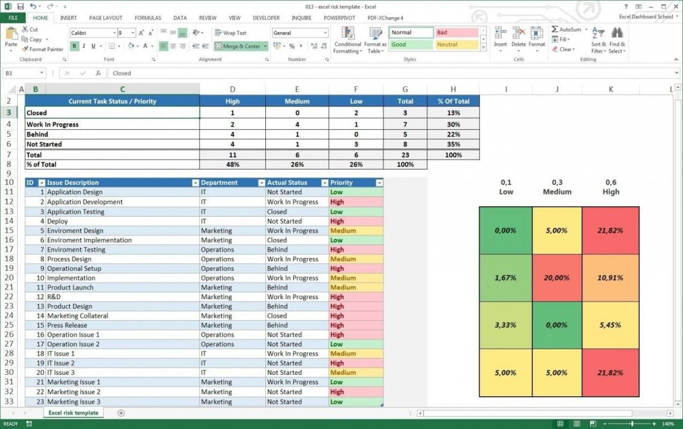 000 Impressive Project Management Tracking Template Free Excel Sample  Microsoft Dashboard Multiple1400