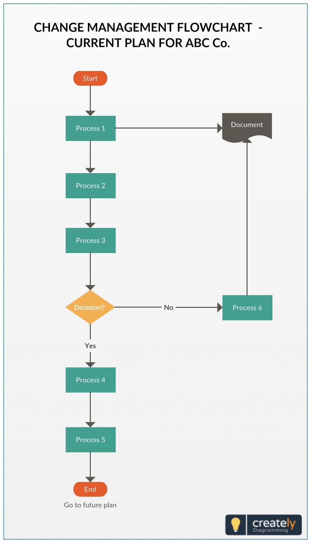 000 Remarkable Change Management Proces Template Sample Large