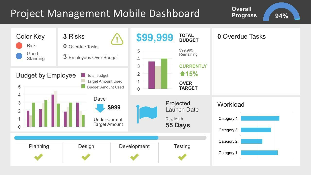 000 Sensational Project Management Dashboard Powerpoint Template Free Download Example Full