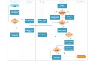 000 Singular Proces Flow Chart Template Xl Image  Free Manufacturing320