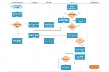000 Singular Proces Flow Chart Template Xl Image  Free Manufacturing360