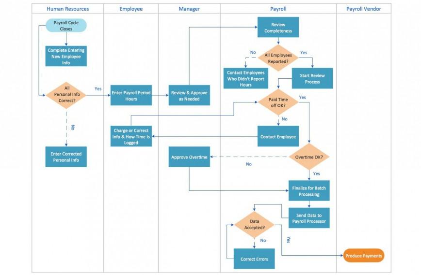 000 Singular Proces Flow Chart Template Xl Image  Free Manufacturing868