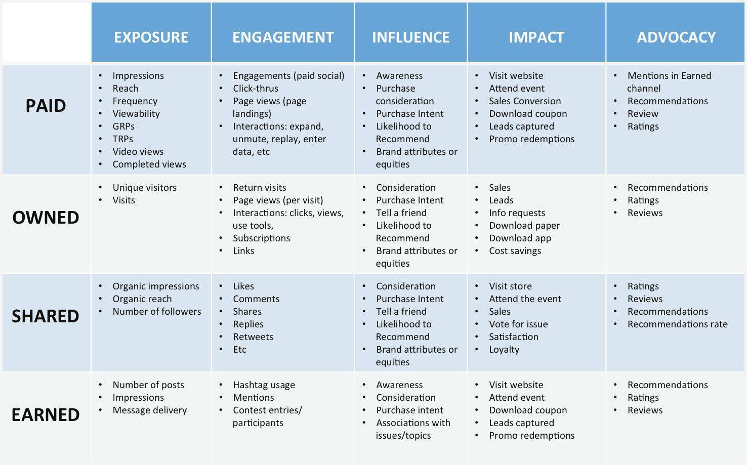 000 Staggering Social Media Plan Example Pdf Concept  Template Marketing SampleFull