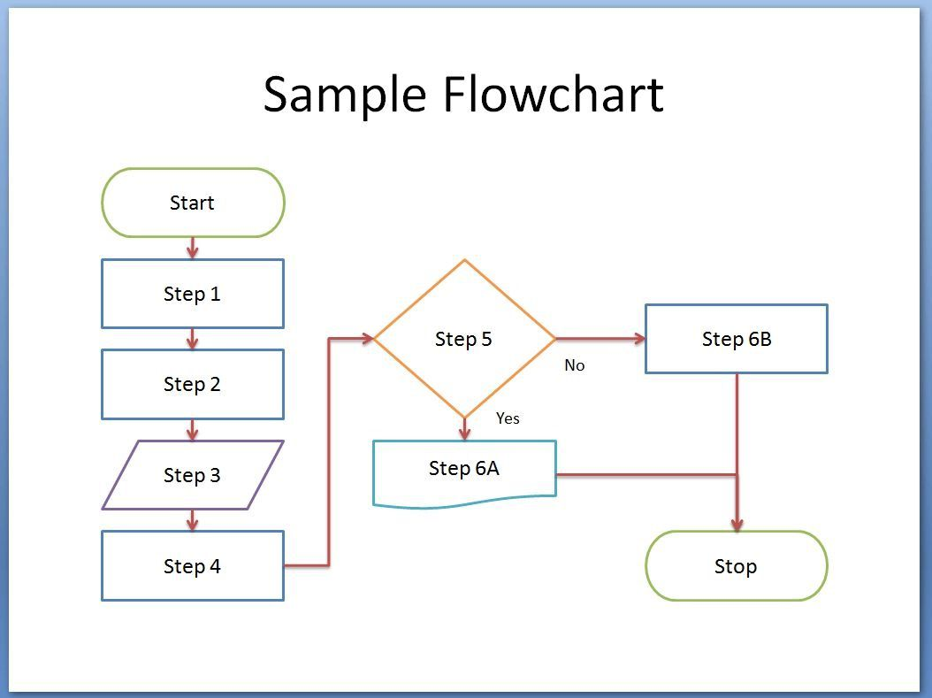 000 Stirring Free Flow Chart Template Picture  Word PrintableFull