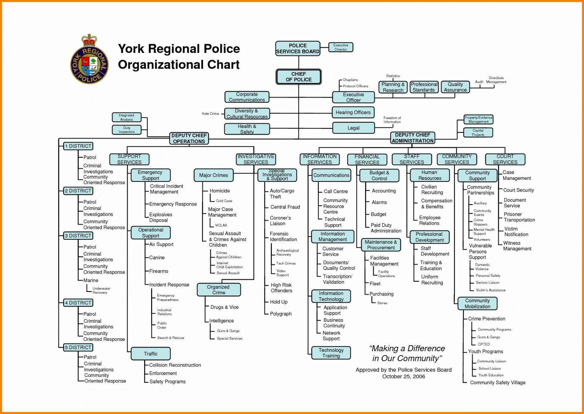 000 Stunning Microsoft Org Chart Template Inspiration  Templates Office Organization Organizational1920