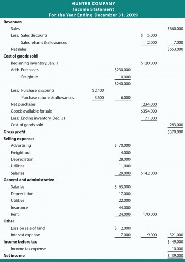 000 Unbelievable Income Statement Format In Excel With Formula Image 360