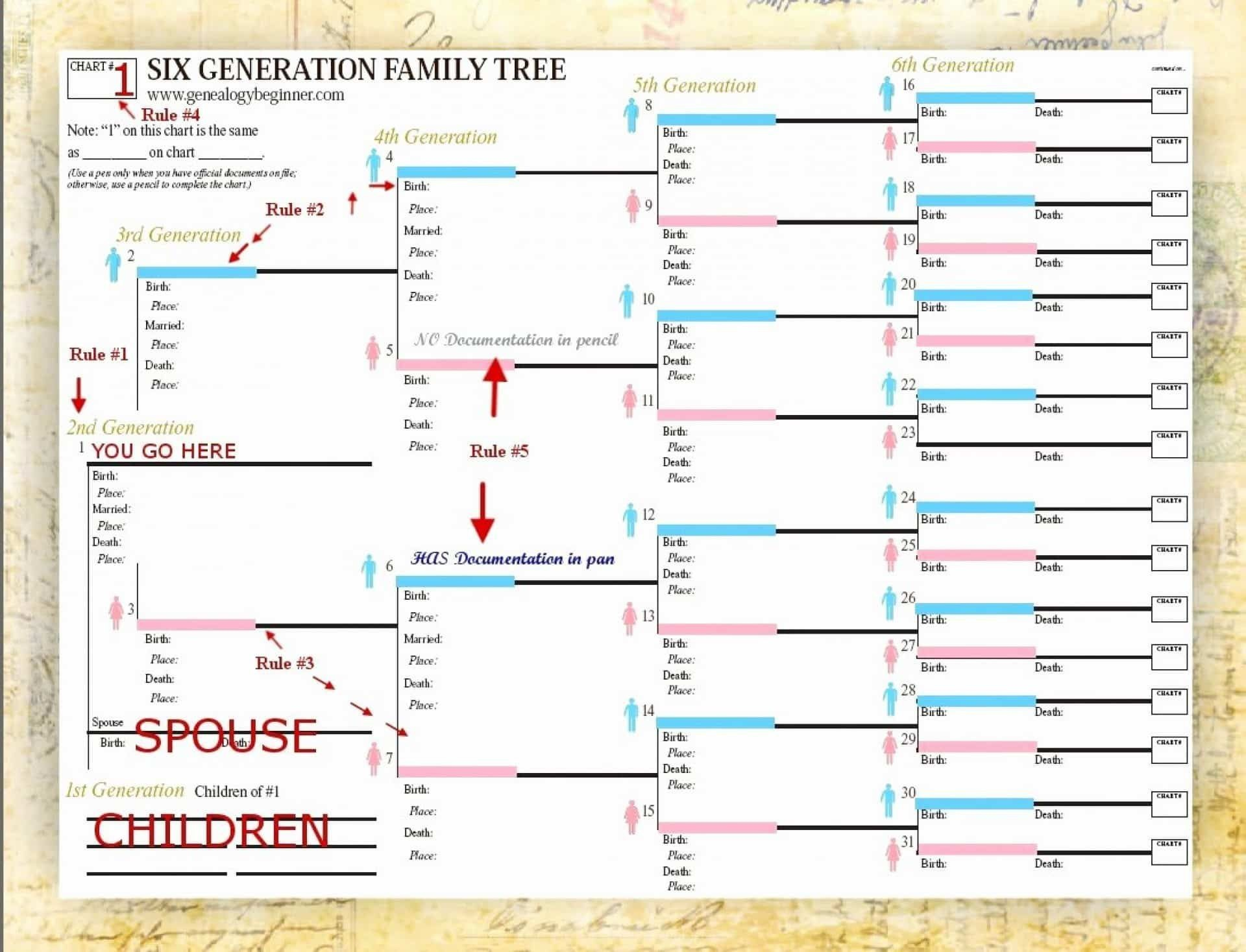 001 Archaicawful 7 Generation Family Tree Template Design  Blank Free Editable1920