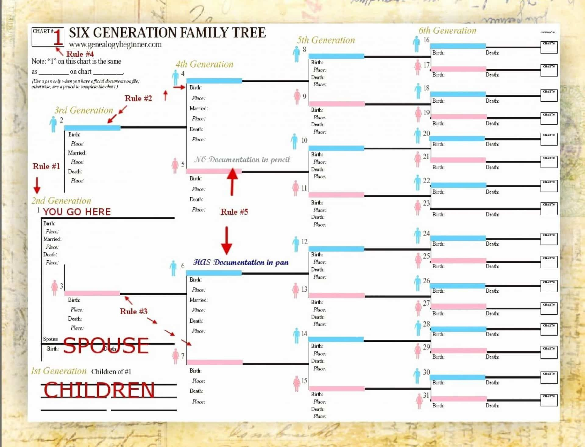 001 Archaicawful 7 Generation Family Tree Template Design  Blank Free EditableFull