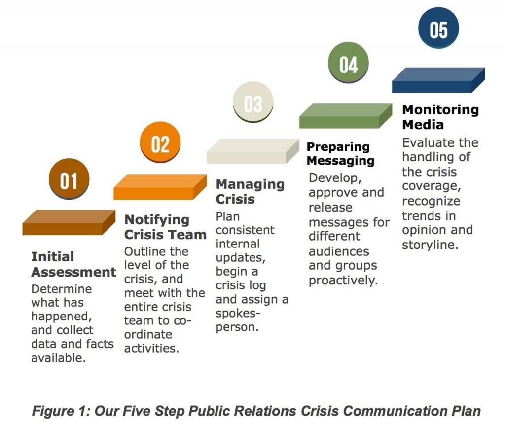 001 Astounding Crisi Communication Plan Template Idea  For Higher Education NonprofitLarge