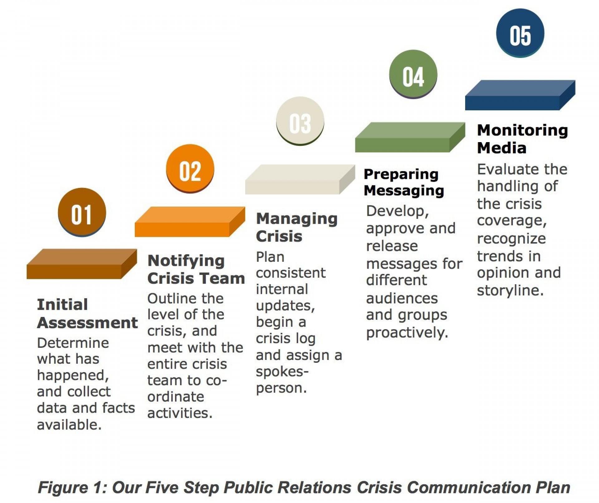001 Astounding Crisi Communication Plan Template Idea  For Higher Education Nonprofit1920