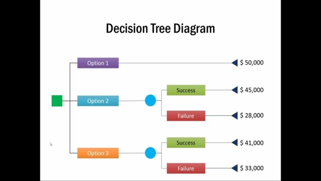 001 Awful Decision Tree Diagram Template Excel Example  ChartLarge