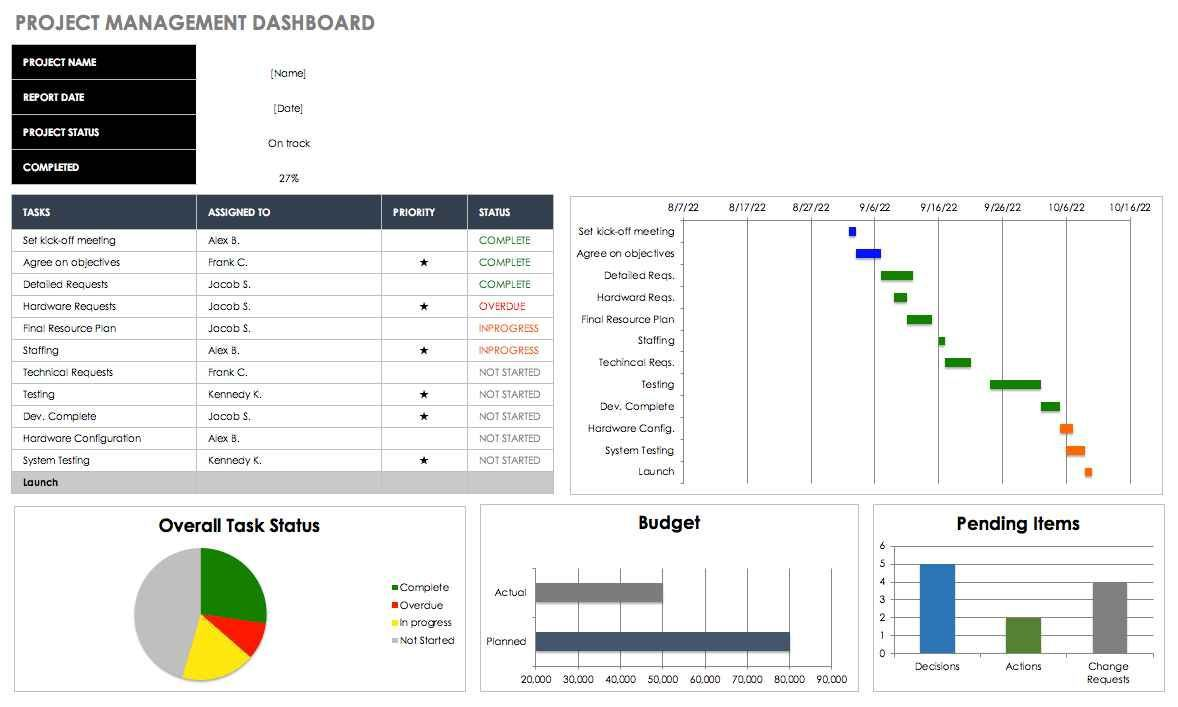 001 Best Project Management Tracking Template Free Excel Inspiration  Dashboard ConstructionFull