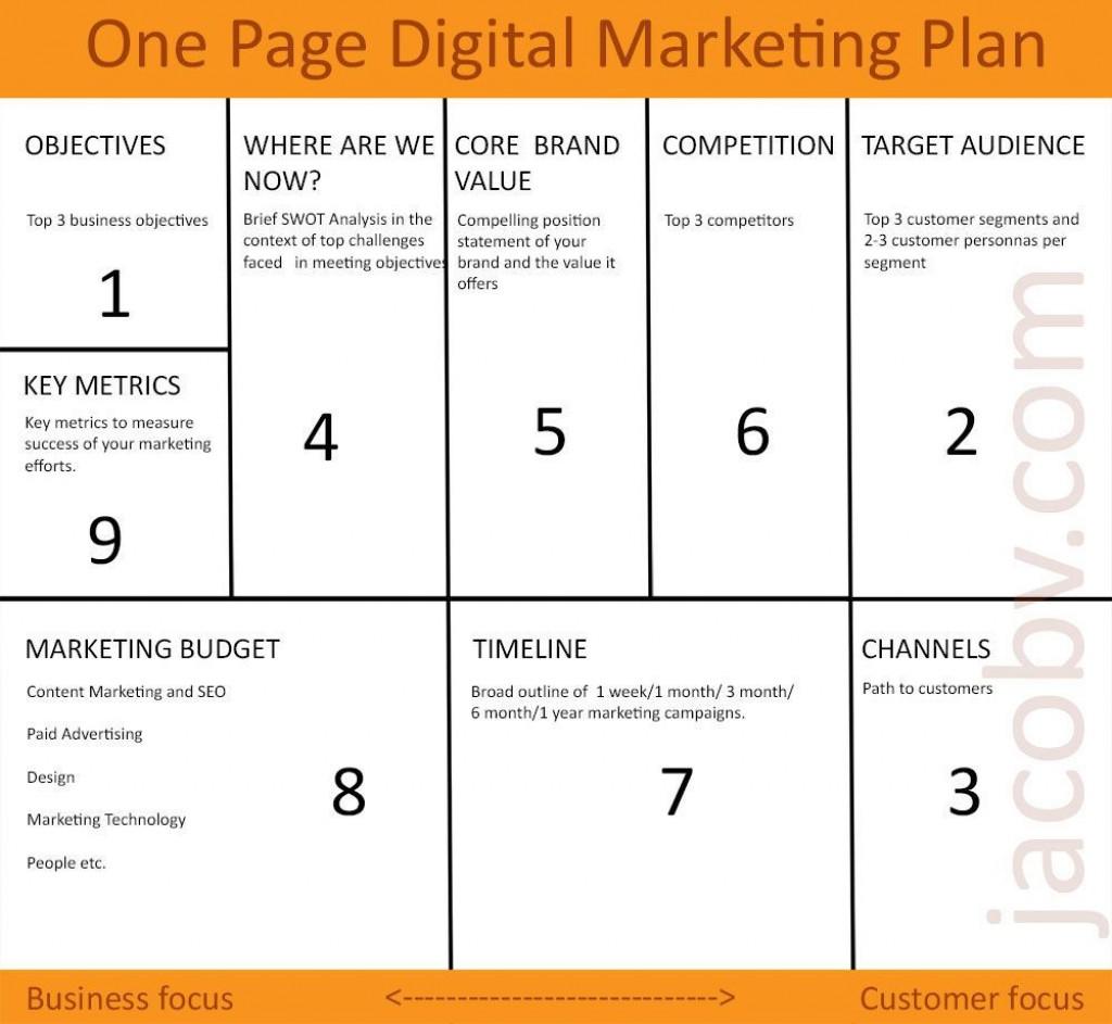 001 Breathtaking Digital Marketing Busines Plan Example  Template Free Sample PdfLarge