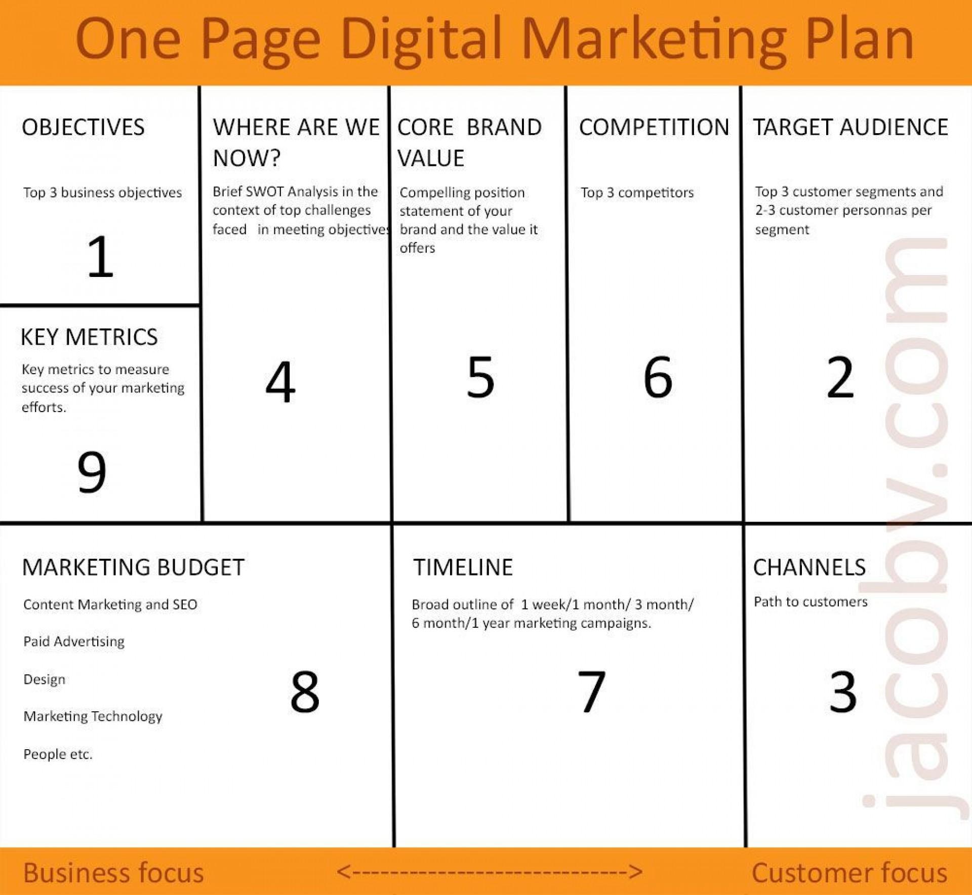 001 Breathtaking Digital Marketing Busines Plan Example  Template Free Sample Pdf1920