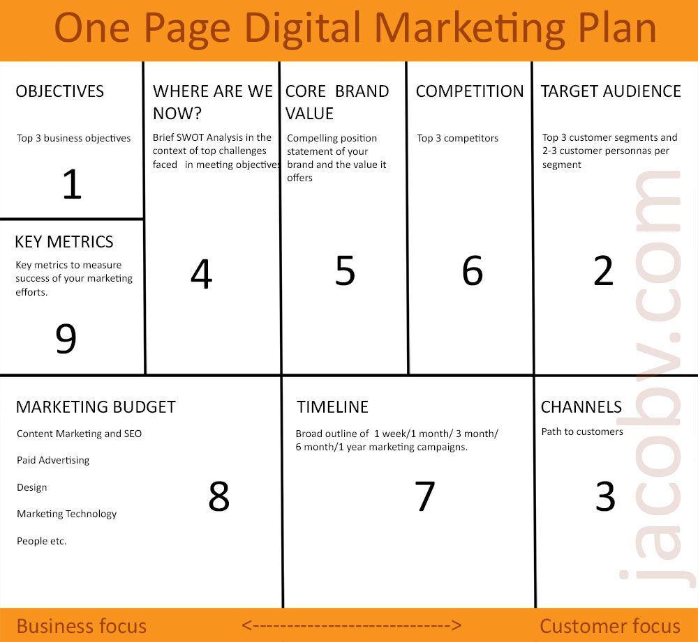 001 Breathtaking Digital Marketing Busines Plan Example  Template Free Sample PdfFull