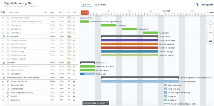 001 Breathtaking Social Media Plan Template Example  Free Download Ppt Marketing Excel728