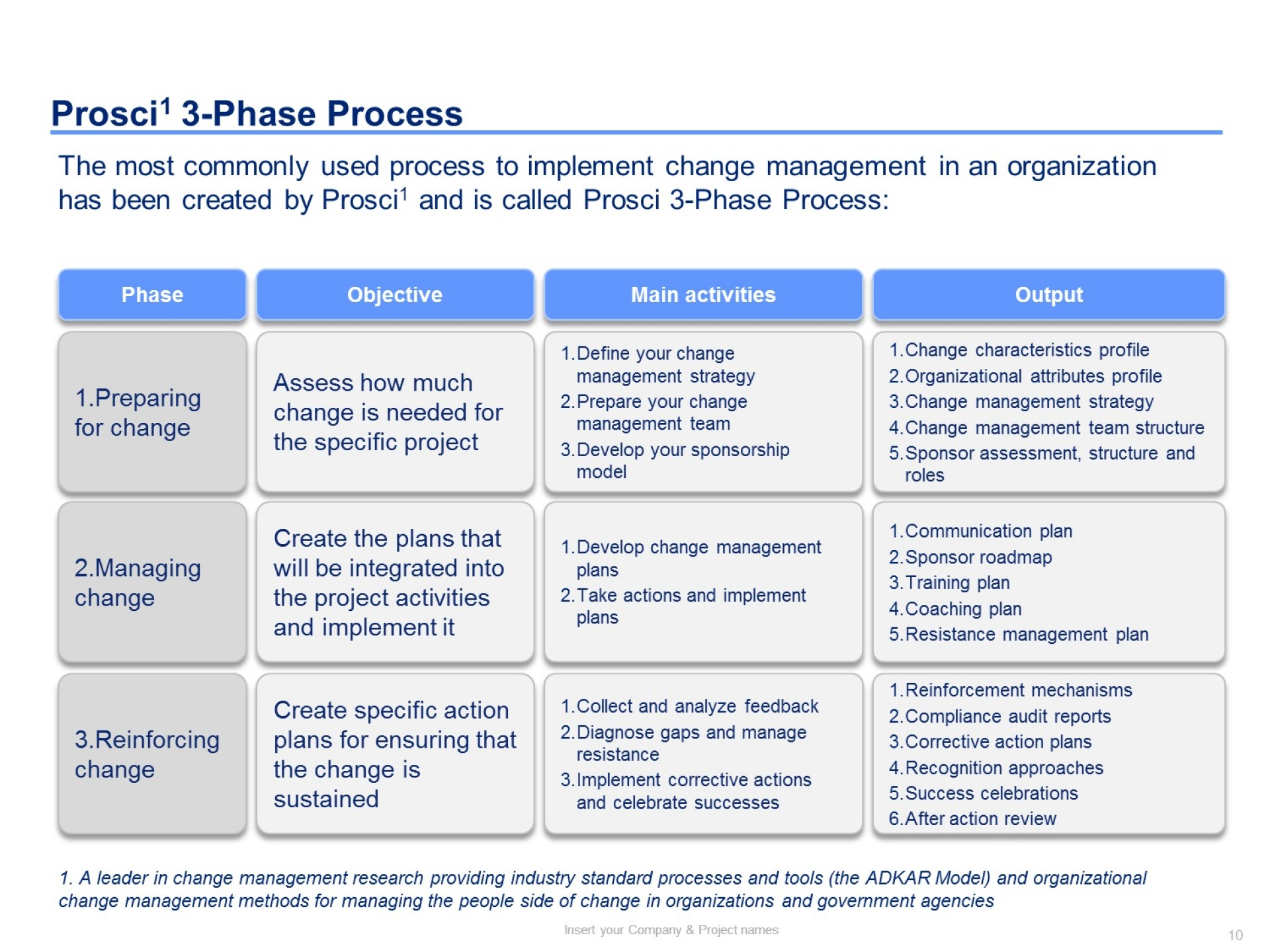 001 Dreaded Change Management Proces Template Photo 1920