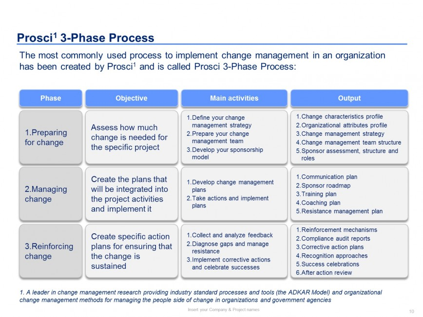 001 Dreaded Change Management Proces Template Photo