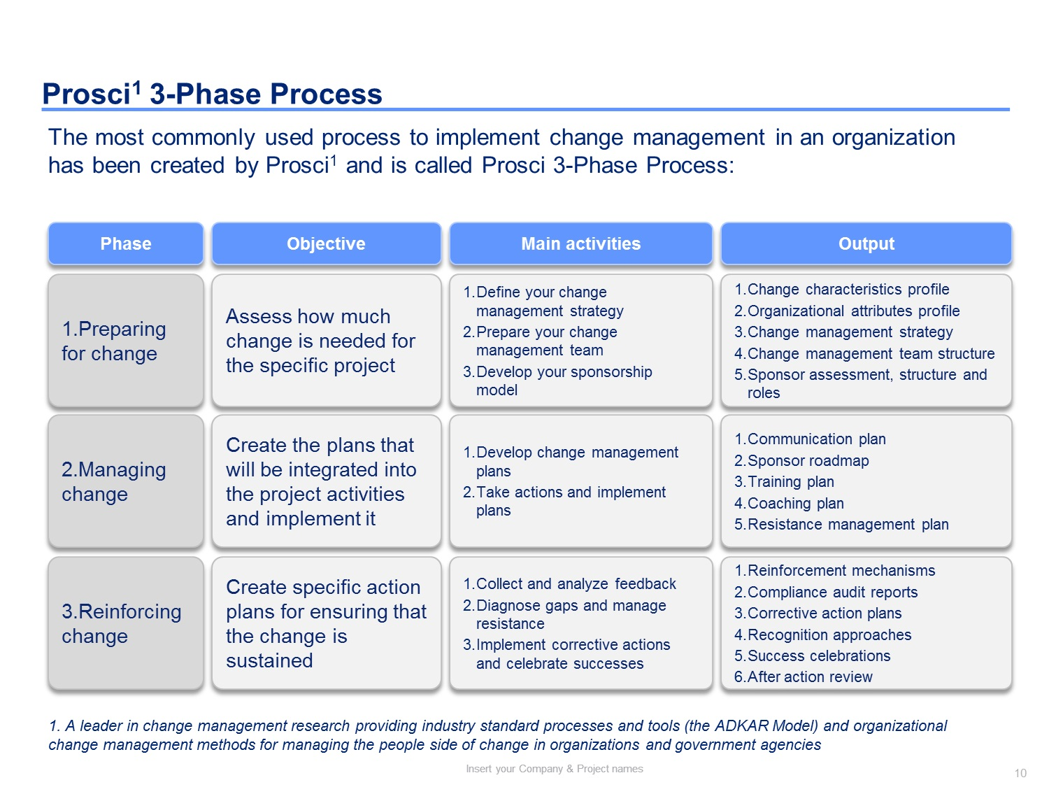 001 Dreaded Change Management Proces Template Photo Full