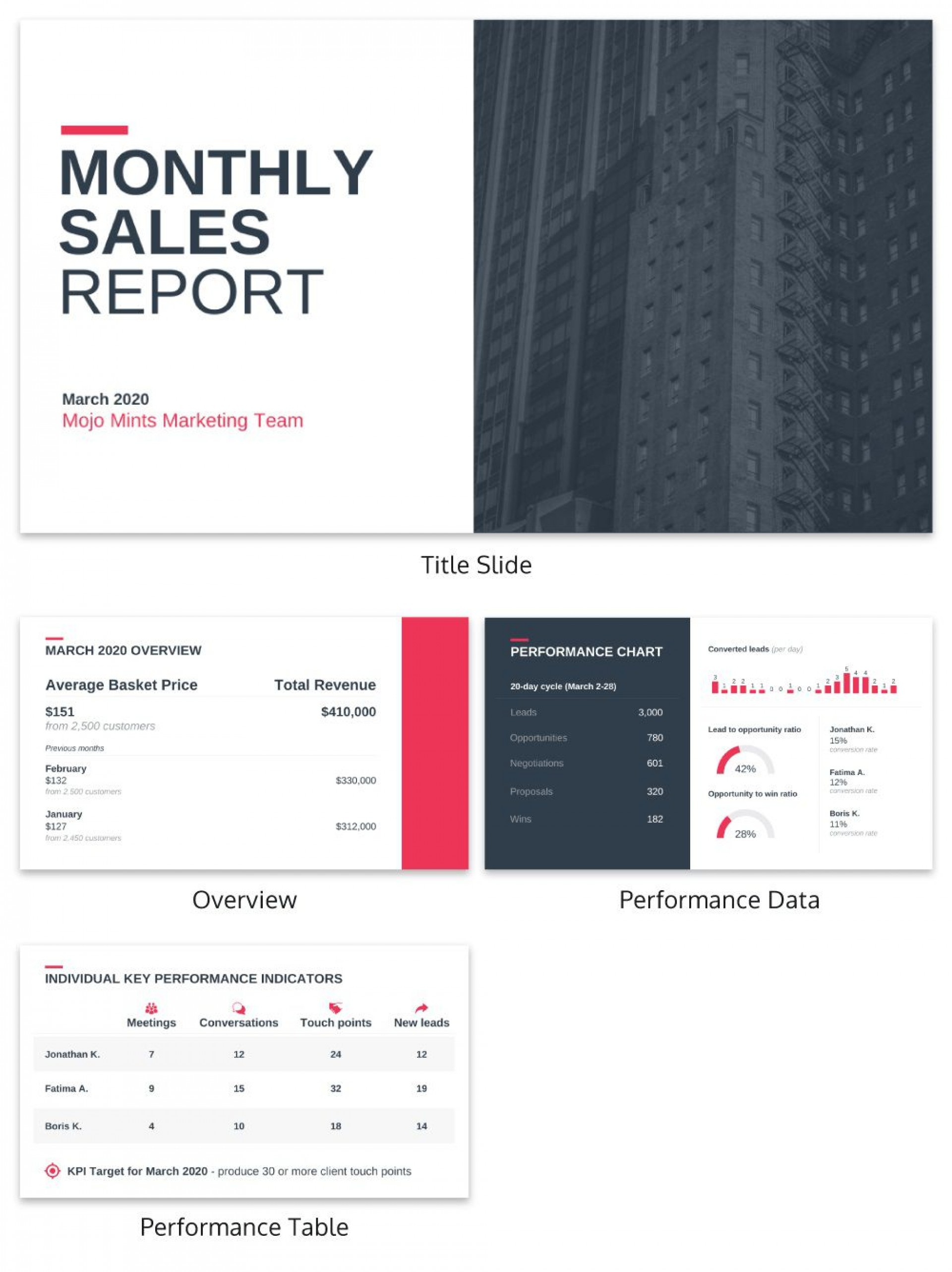 001 Frightening Monthly Sale Report Template Example  Spreadsheet Excel Free Sample Word Format In1920