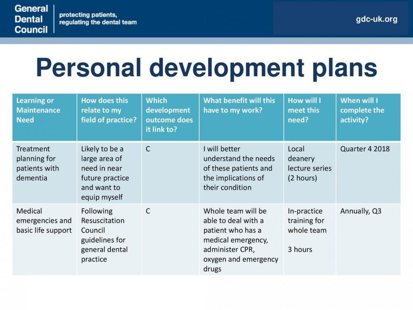 001 Frightening Personal Development Plan Template Gdc Idea  Free1400
