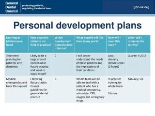 001 Frightening Personal Development Plan Template Gdc Idea  Free320