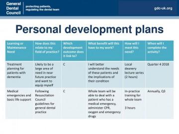 001 Frightening Personal Development Plan Template Gdc Idea  Free360