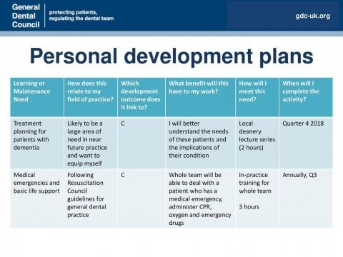 001 Frightening Personal Development Plan Template Gdc Idea  Free480