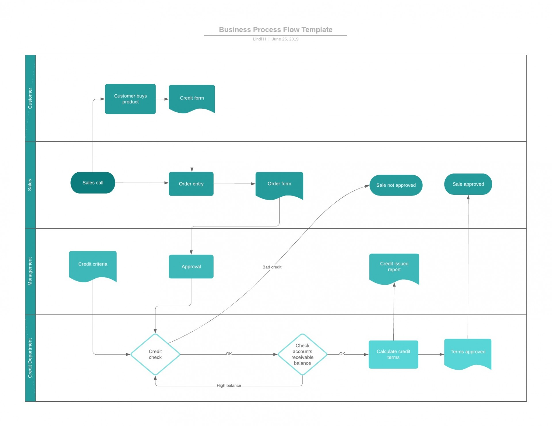 001 Frightening Working Flow Chart Template High Def  Proces Manufacturing Word Free Download Workflow1920