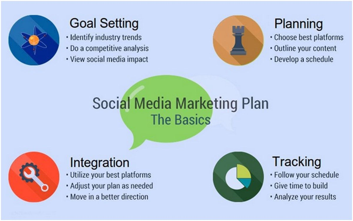 001 Magnificent Social Media Marketing Plan Template 2018 High Definition Full
