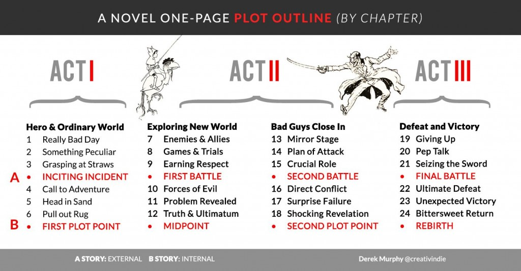 001 Shocking Writing A Novel Outline Template Highest Clarity  SampleLarge