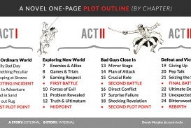 001 Shocking Writing A Novel Outline Template Highest Clarity  Sample