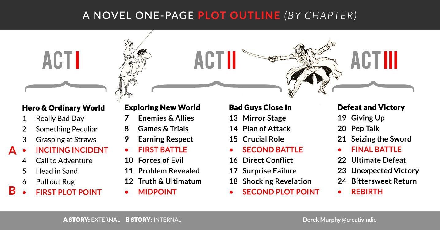 001 Shocking Writing A Novel Outline Template Highest Clarity  SampleFull