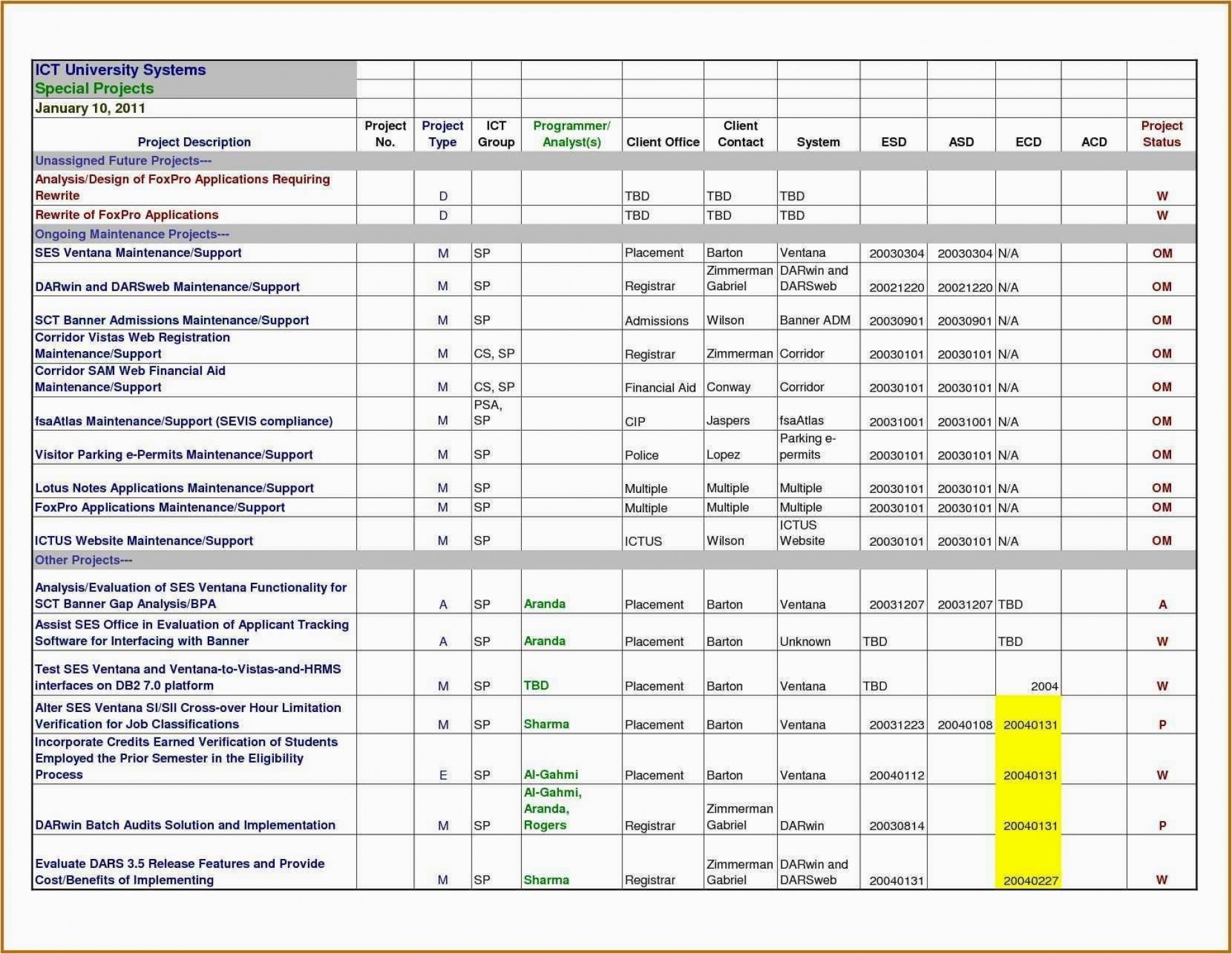 001 Staggering Project Tracker Excel Template Idea  Sample Milestone Free1920