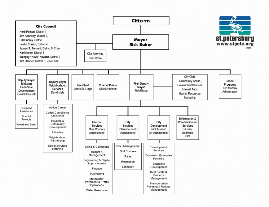 Microsoft Office Organisation Chart Template from www.addictionary.org