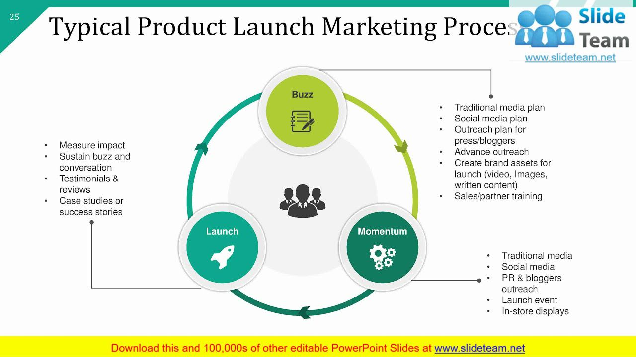 001 Striking Product Launch Marketing Plan Template Photo  Sample New Example PptFull